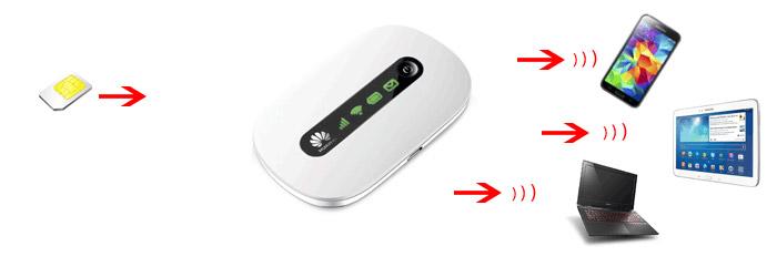 So funktioniert ein mobiler WLAN HotSpot